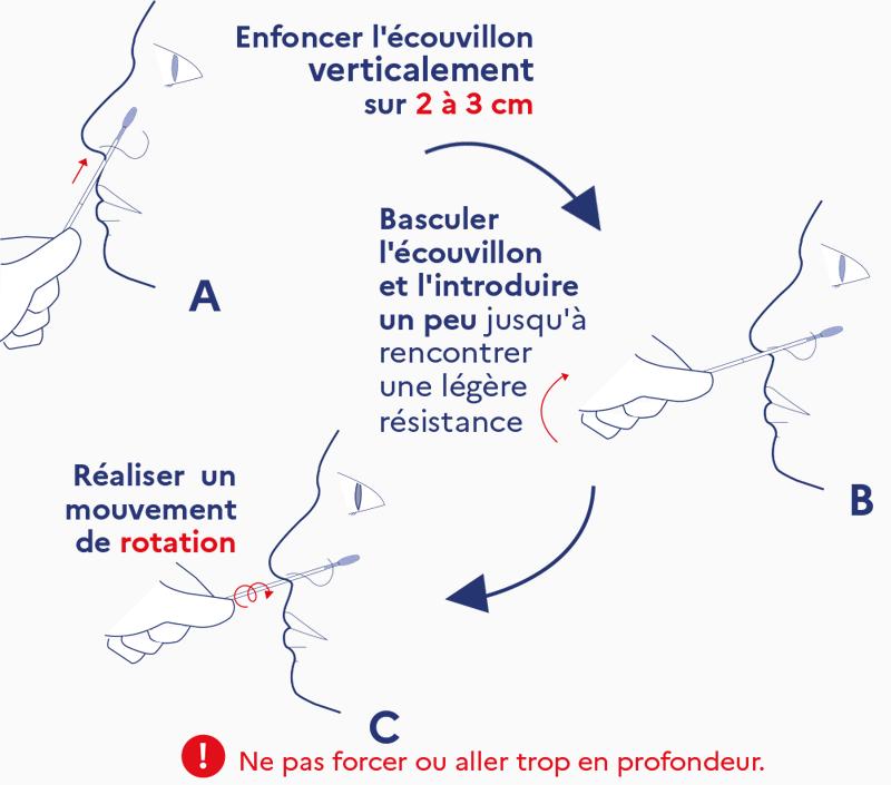 Autotest, le guide d'utilisation en 3 étapes